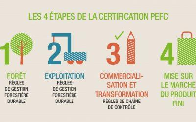 Le bois certifié PEFC en menuiserie
